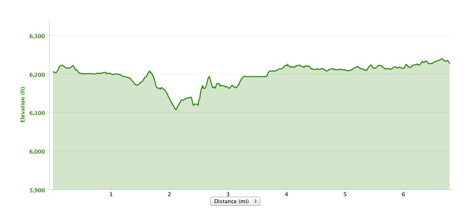 "Elevation profile for the Lake Tahoe Ironman Run Course - first ""out"" portion only."